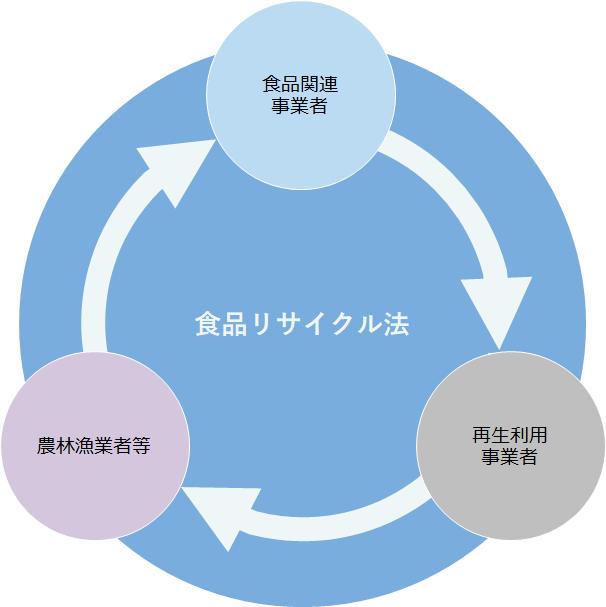 再生利用を推進する関係者と役割