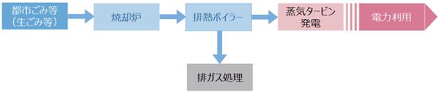 廃棄物発電・熱利用システム