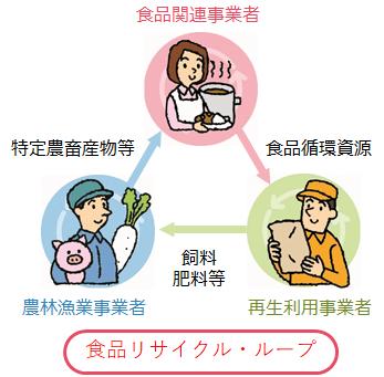 再生利用事業計画の認定制度
